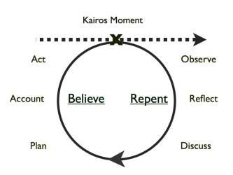 kairos circle
